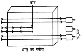 RBSE Solutions for Class 9 Science Chapter 11 ध्वनि 7