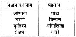 RBSE Solutions for Class 9 Science Chapter 12 आकाशीय पिण्ड एवं भारतीय पंचांग 3