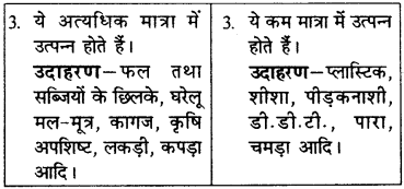 RBSE Solutions for Class 9 Science Chapter 13 पर्यावरण 6