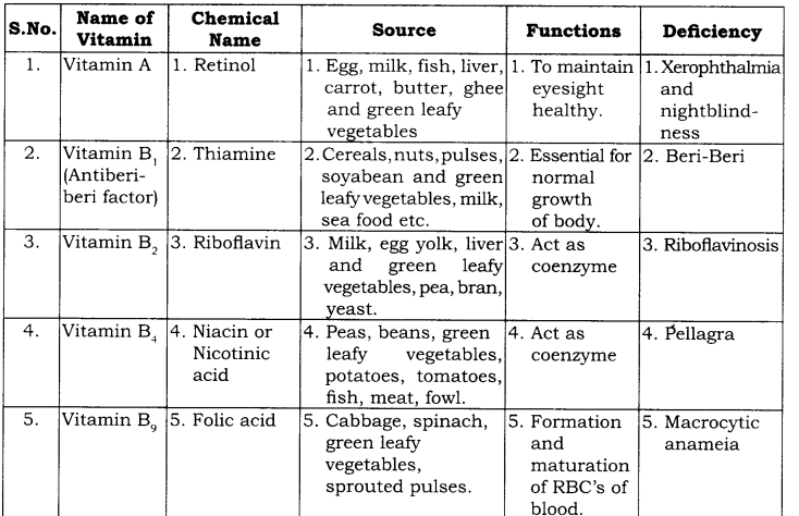 RBSE Solutions for Class 9 Science Chapter 14 Health, Disease and Yoga 2