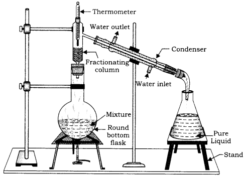 RBSE Solutions for Class 9 Science Chapter 2 Structure of Matter and Molecule 7