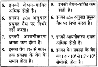 RBSE Solutions for Class 9 Science Chapter 3 परमाणु संरचना 13