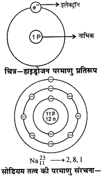 RBSE Solutions for Class 9 Science Chapter 3 परमाणु संरचना 4