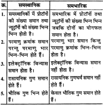 RBSE Solutions for Class 9 Science Chapter 3 परमाणु संरचना 7