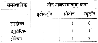 RBSE Solutions for Class 9 Science Chapter 3 परमाणु संरचना 8