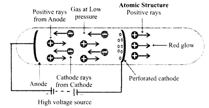 RBSE Solutions for Class 9 Science Chapter 3 Atomic Structure 5