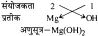RBSE Solutions for Class 9 Science Chapter 4 रासायनिक बंध व रासायनिक समीकरण 15