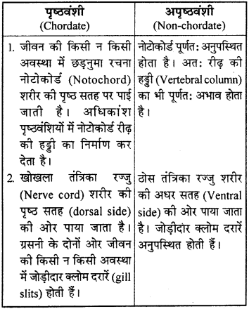 RBSE Solutions for Class 9 Science Chapter 7 जैव विविधता 1
