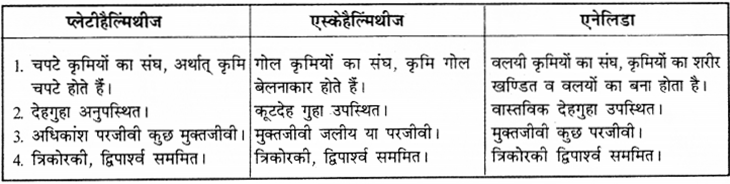 RBSE Solutions for Class 9 Science Chapter 7 जैव विविधता 10