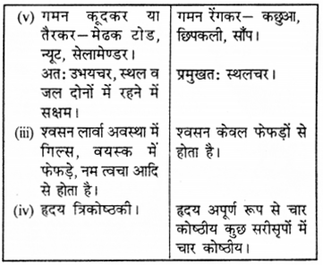RBSE Solutions for Class 9 Science Chapter 7 जैव विविधता 12
