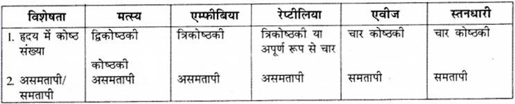RBSE Solutions for Class 9 Science Chapter 7 जैव विविधता 13
