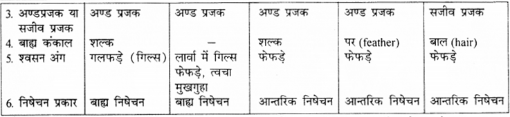 RBSE Solutions for Class 9 Science Chapter 7 जैव विविधता 14