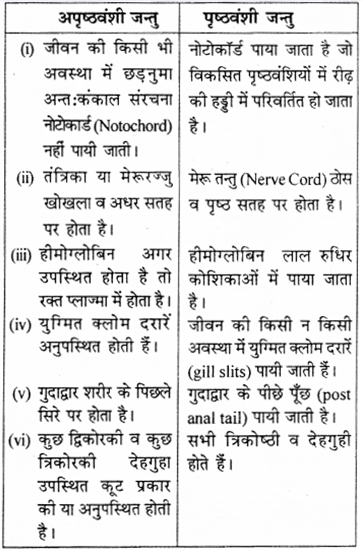 RBSE Solutions for Class 9 Science Chapter 7 जैव विविधता 15
