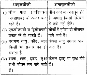 RBSE Solutions for Class 9 Science Chapter 7 जैव विविधता 5