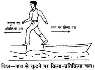 RBSE Solutions for Class 9 Science Chapter 9 बल और गति 11