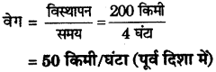 RBSE Solutions for Class 9 Science Chapter 9 बल और गति 2