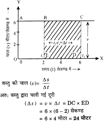 RBSE Solutions for Class 9 Science Chapter 9 बल और गति 33