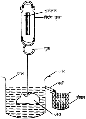 RBSE Solutions for Class 9 Science Chapter 9 बल और गति 37