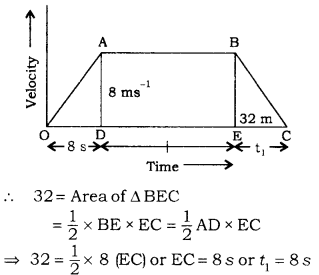 RBSE Solutions for Class 9 Science Chapter 9 Force and Motion 23