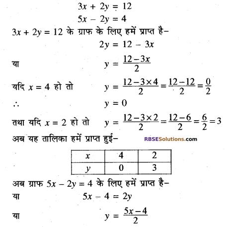 Rajasthan Board RBSE Class 10 Maths Chapter 4 दो चरों वाले रैखिक समीकरण एवं असमिकाएँ Ex 4.1 12