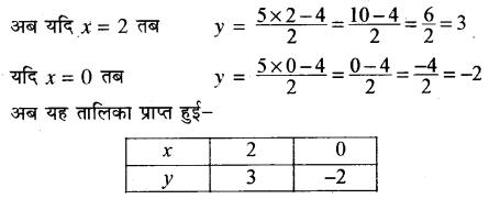 Rajasthan Board RBSE Class 10 Maths Chapter 4 दो चरों वाले रैखिक समीकरण एवं असमिकाएँ Ex 4.1 13