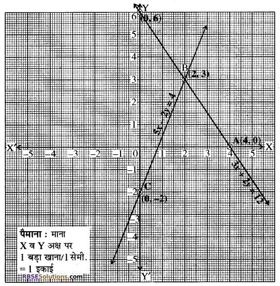 Rajasthan Board RBSE Class 10 Maths Chapter 4 दो चरों वाले रैखिक समीकरण एवं असमिकाएँ Ex 4.1 14