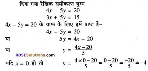 Rajasthan Board RBSE Class 10 Maths Chapter 4 दो चरों वाले रैखिक समीकरण एवं असमिकाएँ Ex 4.1 15