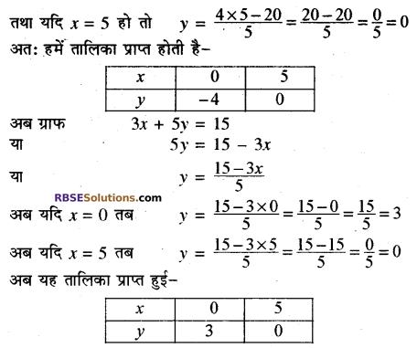 Rajasthan Board RBSE Class 10 Maths Chapter 4 दो चरों वाले रैखिक समीकरण एवं असमिकाएँ Ex 4.1 16