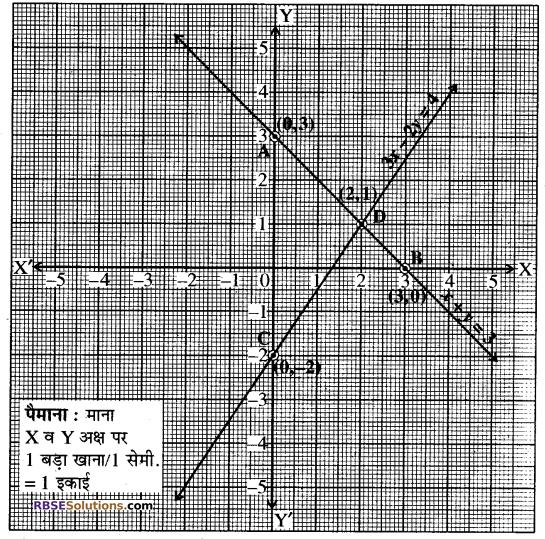 Rajasthan Board RBSE Class 10 Maths Chapter 4 दो चरों वाले रैखिक समीकरण एवं असमिकाएँ Ex 4.1 4
