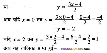 Rajasthan Board RBSE Class 10 Maths Chapter 4 दो चरों वाले रैखिक समीकरण एवं असमिकाएँ Ex 4.1 5