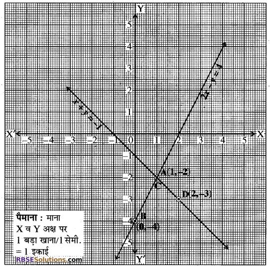 Rajasthan Board RBSE Class 10 Maths Chapter 4 दो चरों वाले रैखिक समीकरण एवं असमिकाएँ Ex 4.1 6