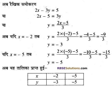 Rajasthan Board RBSE Class 10 Maths Chapter 4 दो चरों वाले रैखिक समीकरण एवं असमिकाएँ Ex 4.1 9